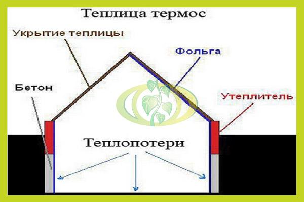 Схема утепления парника термоса