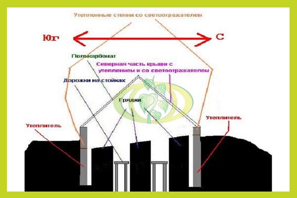 Примерная схема утепления парника термоса